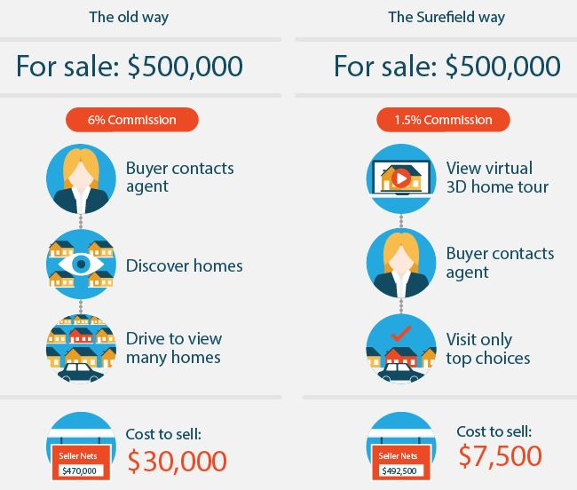 SureField - A Real Estate Brokerage to Sell Homes by Showing Virtual 3D Images